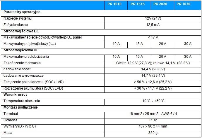 Tabela_Steca_PR_popr